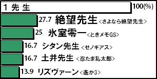 先生 1絶望先生/2氷室零一/3シタン先生/4土井先生/5リズヴァーン